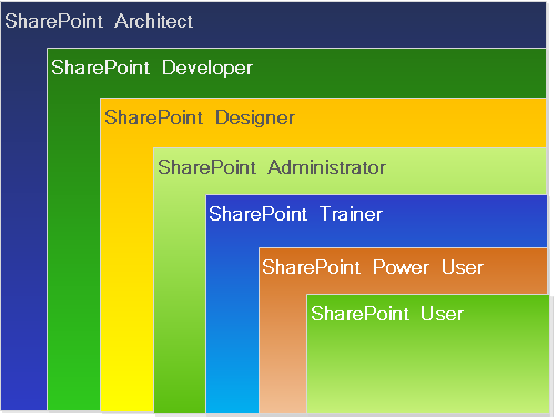 now let us explore what each role performs sharepoint architect - Sharepoint Administrator Duties